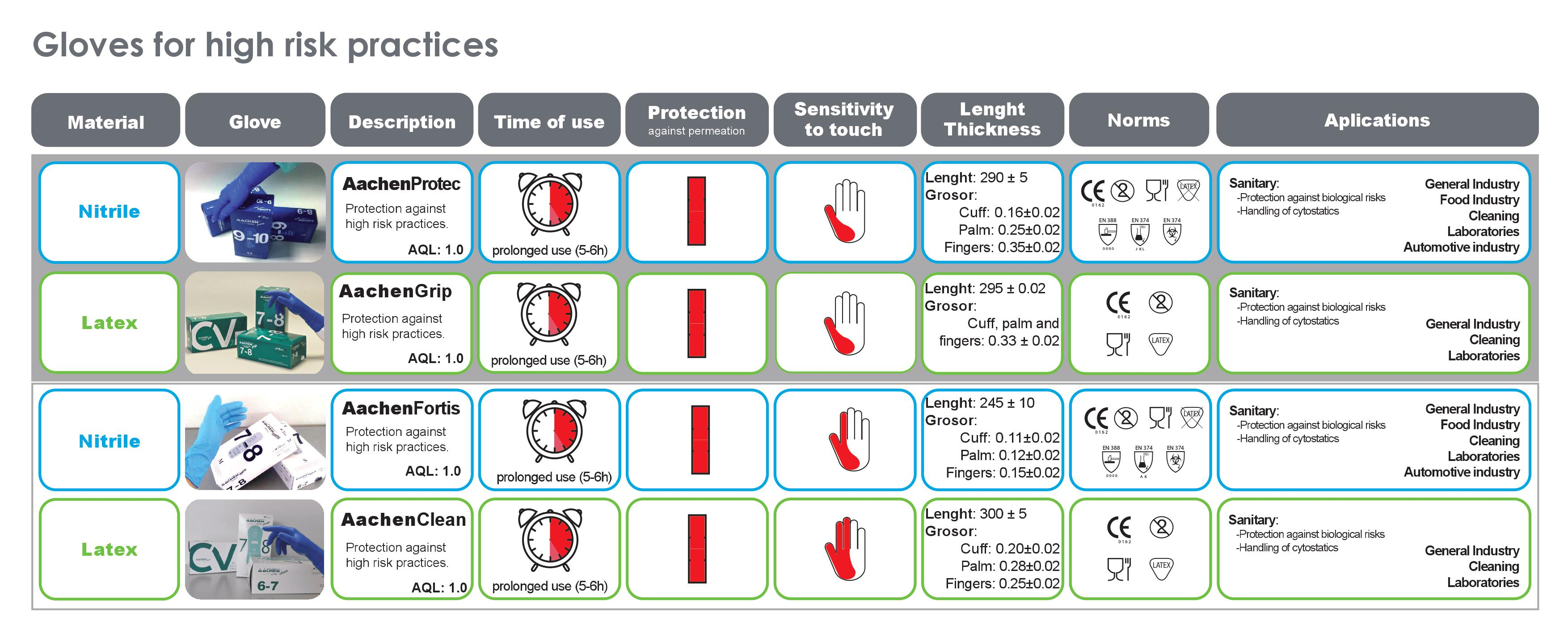 Cvprotection S News Disposable Gloves Vinyl Latex And